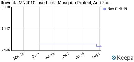 andamento prezzo rowenta-mn4010-insetticida-mosquito-protect-anti-