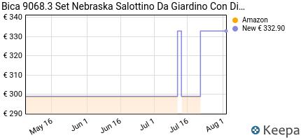andamento prezzo bica-9068-3-set-nebraska-salottino-da-giardino-con