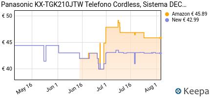 andamento prezzo panasonic-kx-tgk210jtw-telefono-cordless-sistema-