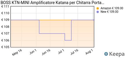 andamento prezzo boss-katana-air-wireless-guitar-amplifier