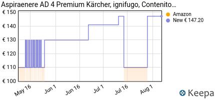 andamento prezzo k%C3%A4rcher-ad-4-premium-aspiracenere-capacita-van