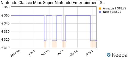 andamento prezzo nintendo-classic-mini-super-nintendo-entertainmen