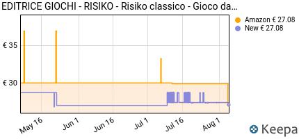 andamento prezzo editrice-giochi-risiko-gioco-di-strategia-603384