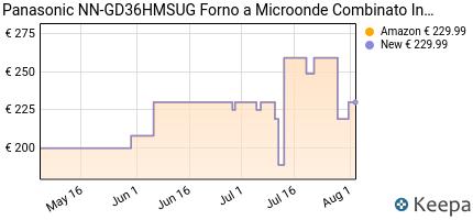 andamento prezzo PANASONIC NN-GD36HMSUG FORNO A MICROONDE