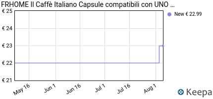 andamento prezzo il-caffe-italiano-uno-system-100-capsule-compati
