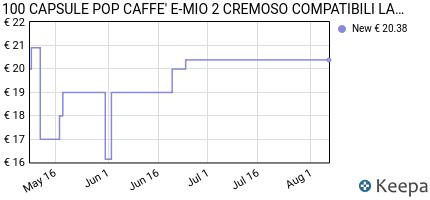 andamento prezzo 100-capsule-pop-caffe-e-mio-2-cremoso-compatibili