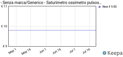 andamento prezzo SATURIMETRO OSSIMETRO PULSOSSIMETRO MISURA