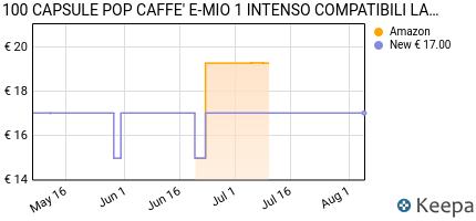 andamento prezzo 100-capsule-pop-caffe-e-mio-1-intenso-compatibili