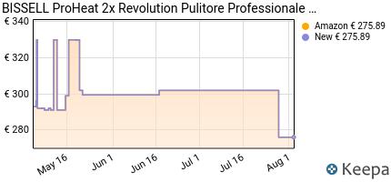 andamento prezzo bissell-revolution-proheat-2x-aspirapolvere-e-pu