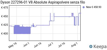 andamento prezzo DYSON 227296-01 V8 ABSOLUTE ASPIRAPOLVERE