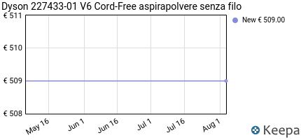 andamento prezzo dyson-227433-01-v6-cord-free-aspirapolvere-senza-f