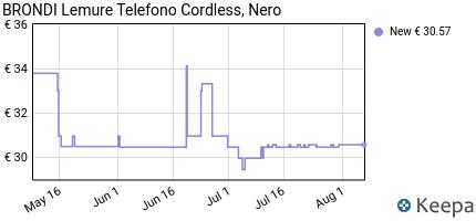 andamento prezzo brondi-lemure-telefono-cordless-nero