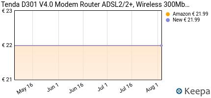 andamento prezzo tenda-d301-v2-0-modem-router-wireless-n300-mbps-