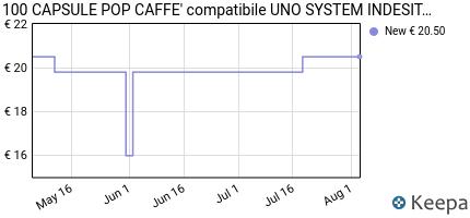 andamento prezzo 100-capsule-pop-caffe-compatibile-uno-system-inde