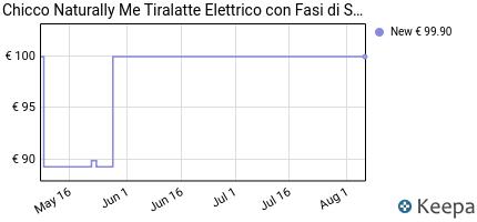 andamento prezzo chicco-naturally-me-tiralatte-elettrico-10-livell