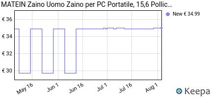 andamento prezzo matein-zaino-uomo-zaino-per-pc-portatile-zaino-por