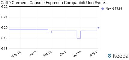 andamento prezzo caffe-cremeo-100-capsule-compatibili-con-sistema