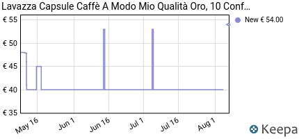 andamento prezzo lavazza-capsule-caffe-a-modo-mio-qualita-oro-10-c