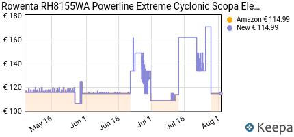 andamento prezzo rowenta-rh8155-powerline-extreme-cyclonic-scopa-e