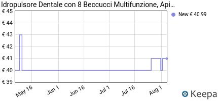 andamento prezzo IDROPULSORE DENTALE CON 8 BECCUCCI