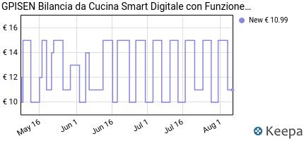 andamento prezzo gpisen-bilancia-da-cucina-smart-digitale-con-funzi