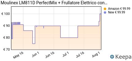 andamento prezzo moulinex-perfect-mix--frullatore-con-sistema-air-
