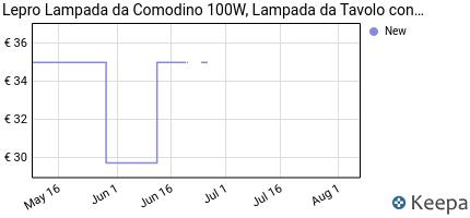 andamento prezzo le-lampada-da-comodino-100w-lampada-da-tavolo-con