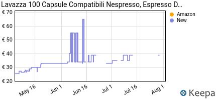 andamento prezzo lavazza-capsule-compatibili-nespresso-espresso-dec