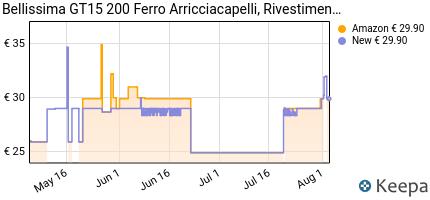 andamento prezzo imetec-bellissima-gt15-200-ferro-arricciacapelli-c