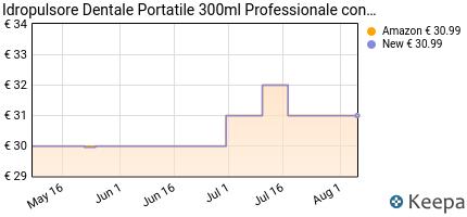 andamento prezzo idropulsore-dentale-portatile-300ml-professionale-
