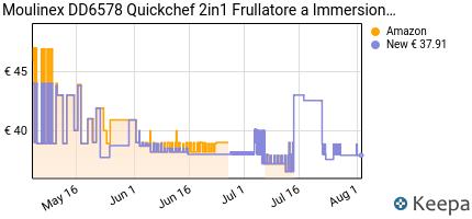 andamento prezzo moulinex-dd6578-quickchef-2-in-1-mixer-ad-immersio