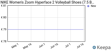 andamento prezzo nike-women-s-zoom-hyperface-2-volleyball-shoes-7-