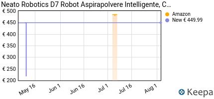 andamento prezzo NEATO ROBOTICS BOTVAC D7 CONNECTED ROBOT