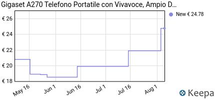 andamento prezzo gigaset-a270-telefono-portatile-con-vivavoce-ampi