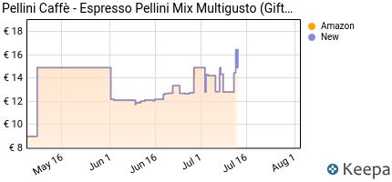 andamento prezzo pellini-caffe-espresso-pellini-confezione-gift-b