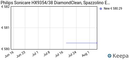 andamento prezzo philips-sonicare-hx9354-38-diamondclean-spazzolin
