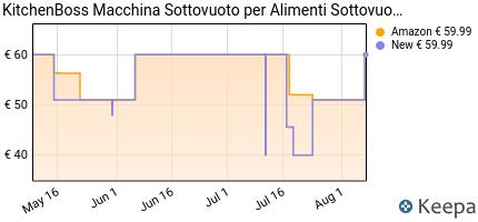 andamento prezzo macchina-sottovuoto-per-alimenti-kitchenboss-sigi