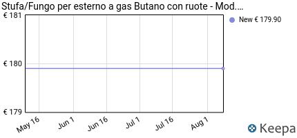 andamento prezzo stufa-fungo-per-esterno-a-gas-butano-con-ruote-bia