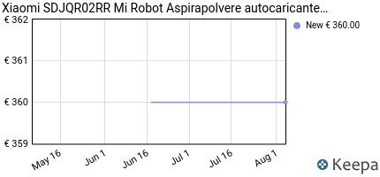 andamento prezzo XIAOMI ROBOT SDJQR02RR ASPIRAPOLVERE