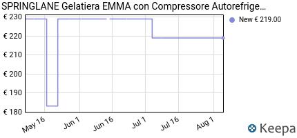 andamento prezzo gelatiera-emma-con-compressore-autorefrigerante-15