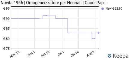 andamento prezzo nuvita-1966-cuocipappa-pappasana-vapor-combo-2-%E2%80%93-6