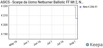 andamento prezzo asics-men-s-netburner-ballistic-ff-mt-volleyball-s