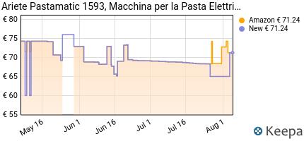 andamento prezzo ariete-1593-00-macchina-per-la-pasta-elettrica