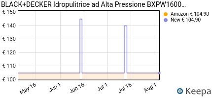 andamento prezzo black-decker-bxpw1600pe-idropulitrice-ad-alta-pres