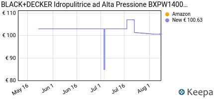 andamento prezzo BLACK+DECKER BXPW1400E IDROPULITRICE AD ALTA