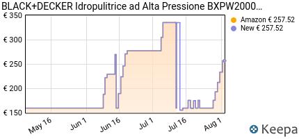 andamento prezzo BLACK+DECKER BXPW2000PE IDROPULITRICE AD