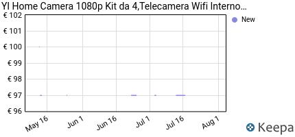 andamento prezzo YI HOME CAMERA 1080P IP CAMERA