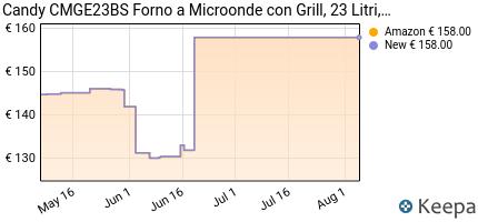 andamento prezzo candy-cmge23bs-microonde-con-grill-23-litri-nero
