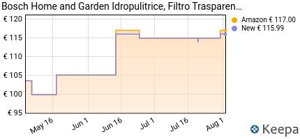 andamento prezzo bosch-idropulitrice-easyaquatak120-3-ugelli-alta