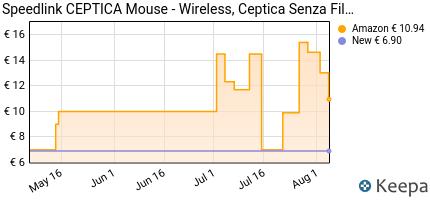 andamento prezzo speedlink-ceptica-mouse-wireless-ceptica-mouse-